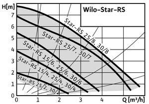 Wilo STAR-RS